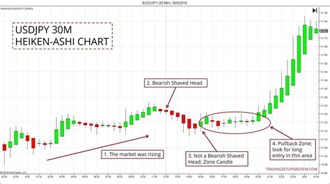 How To Find Pullback Trade Zones With Heiken-Ashi