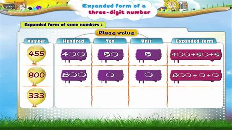 Learn Grade 3 - Maths - Expanded form of Three Digit