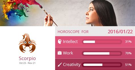 Scorpio Work, Creativity and Intellect predictions for